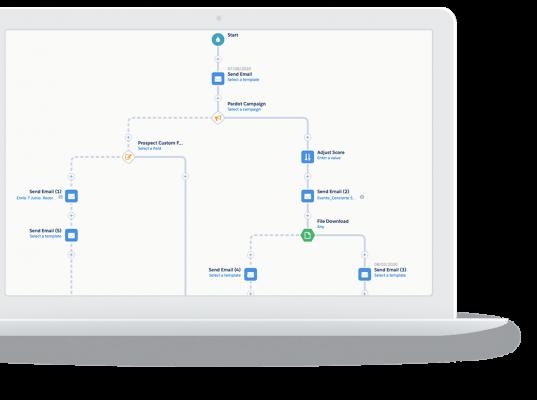 S4G consultoría Salesforce pardot schema