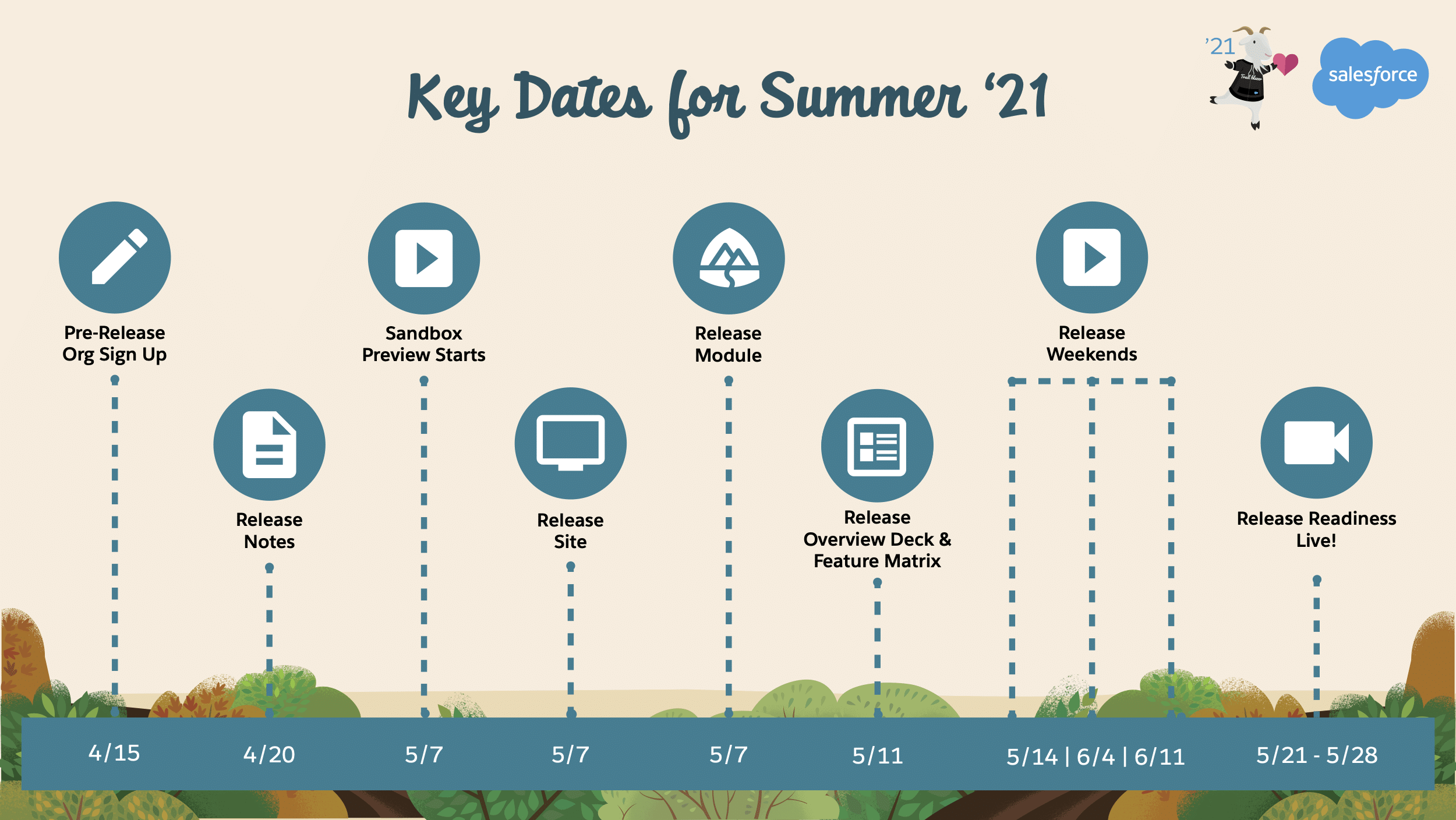 Calendario fechas clave salesforce summer release