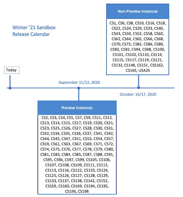 Salesforce winter release 2021. Sandbox release calendar
