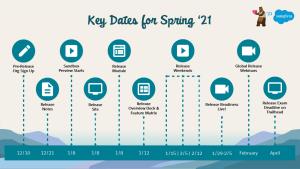 Fechas clave para el Salesforce Spring Release `21