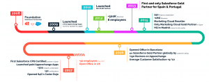 timeline S4G Salesforce Consulting