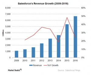 salesforce-revenue-growth-s4g