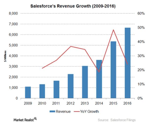 Ventajas de Salesforce. Crecimiento