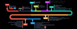 S4G timeline