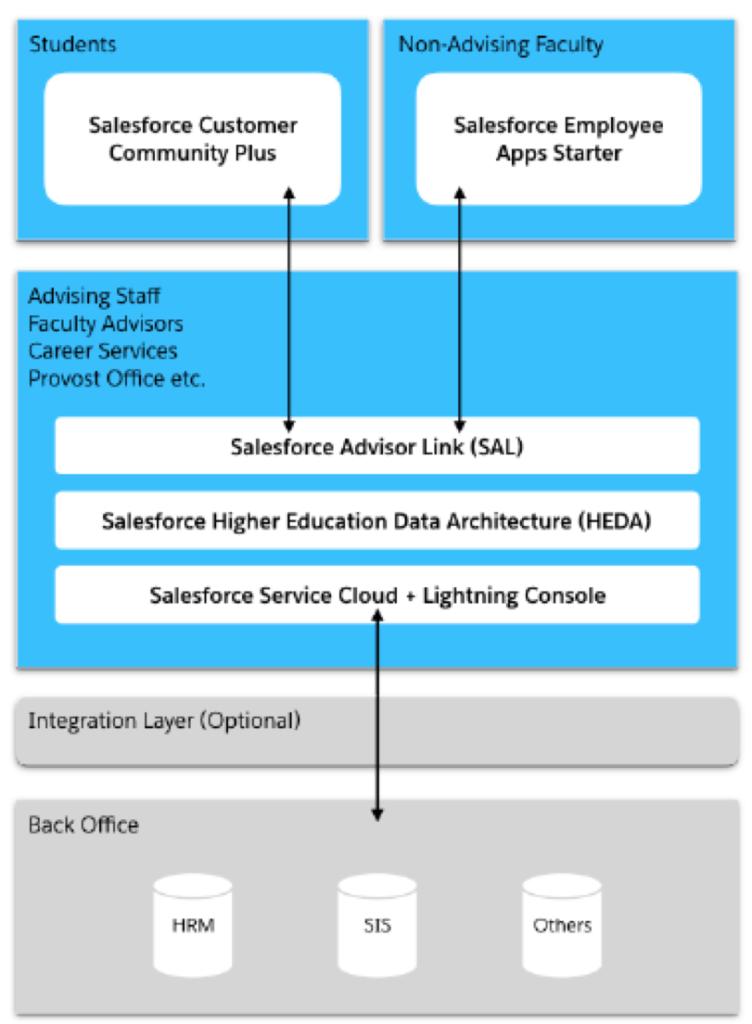 Salesforce Advisor Link mapa arquitectura