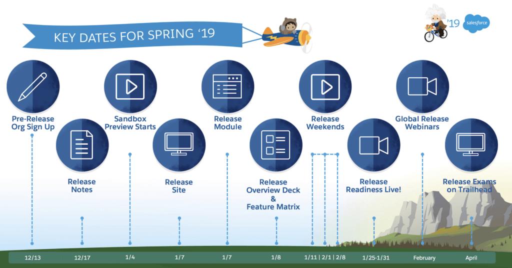 uáles serán las mejoras y nuevas funcionalidades del salesforce spring 19