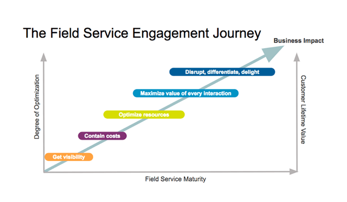 Field Service Lightning engagement journey