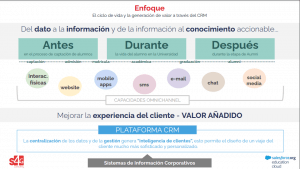 The life cycle and value generation throught CRM