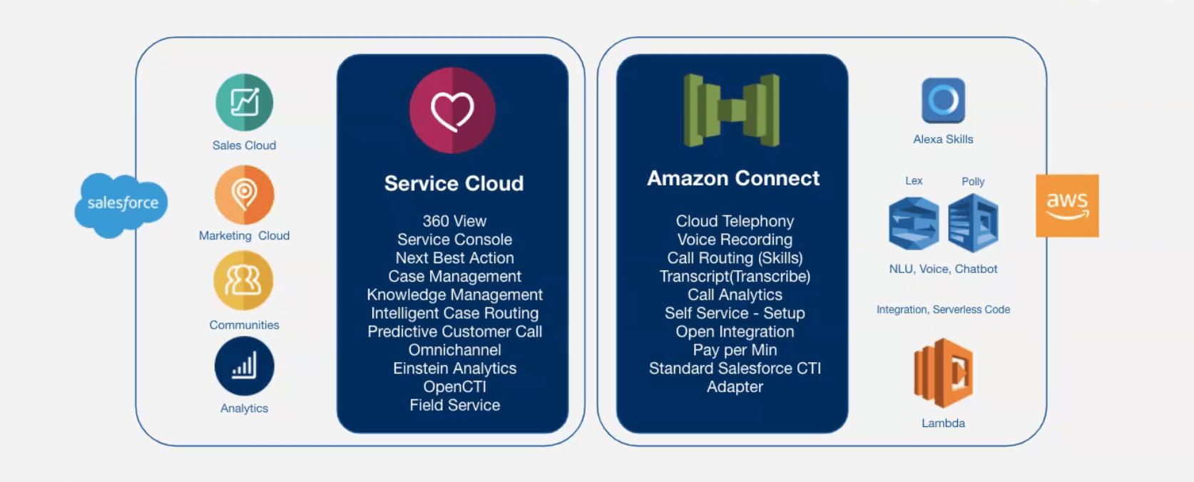 Service Cloud Voice y Amazon