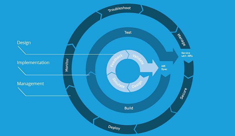 MuleSoft-Platform Anypoint