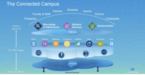 Diagrama del campus conectado- HEDA
