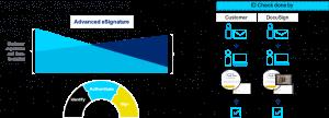 S4G consultoría Salesforce advance_signature