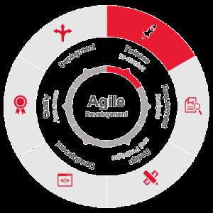 Agile y Salesforce gran combinación