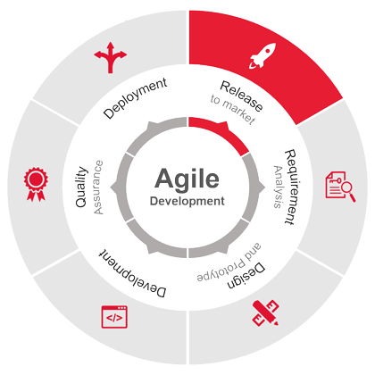 cycle of improvement.Salesforce and Agile
