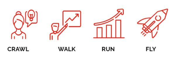 Metodología crawl walk run fly