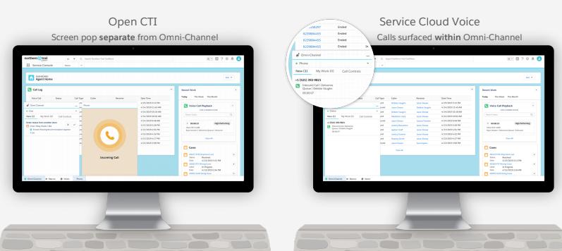 Service Cloud Voice, integramos la voz en el omnichannel