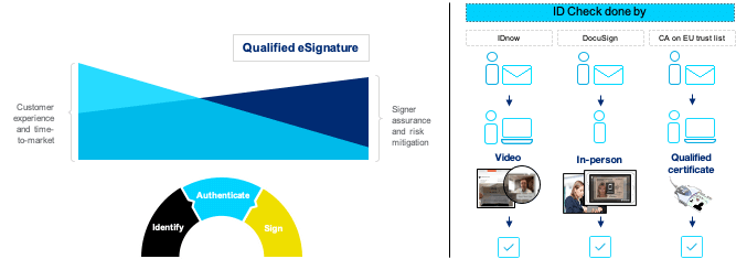 Docusign qualified details electronic signature