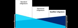 S4G consultoría Salesforce eIDAS experience