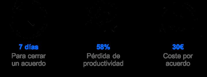 grafica del timing en firma electronica con docusign