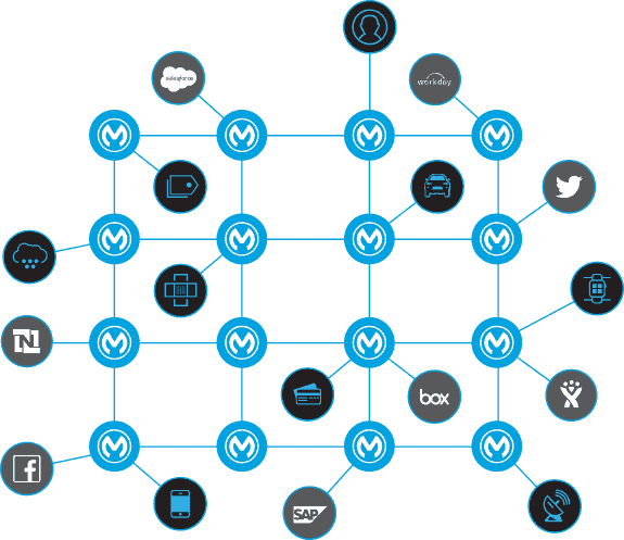 MuleSoft - application network diagram