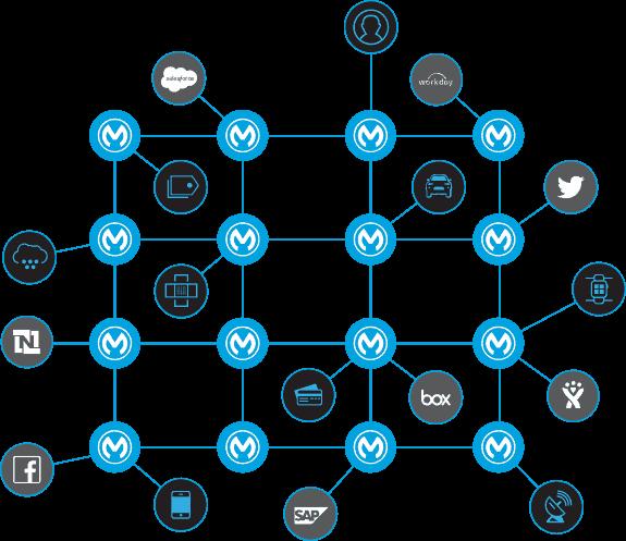 MuleSoft - diagrama de red de aplicaciones