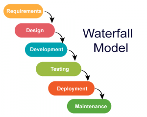 Salesforce Agile waterfall model